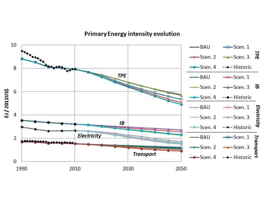 Fossil Fuel Depletion and Socio-Economic Scenarios: An Integrated Approach.