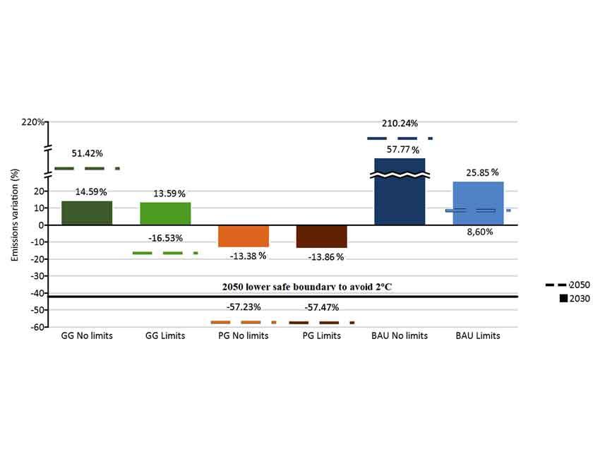Macroeconomic modelling under energy constraints: Global low carbon transition scenarios.