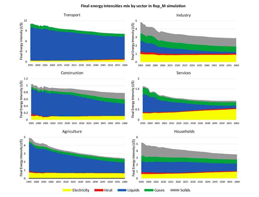 Modelling of sectoral energy demand through energy intensities in MEDEAS integrated assessment model.