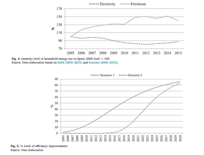 Consumer-side actions in a low-carbon economy: A dynamic CGE analysis for Spain.