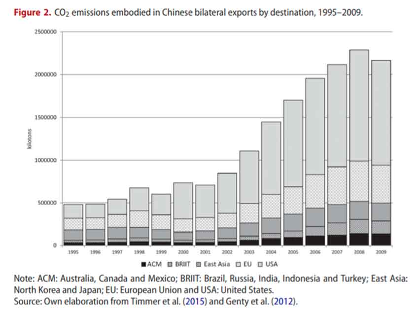 Factors driving embodied carbon in international trade: a multiregional input–output gravity model.