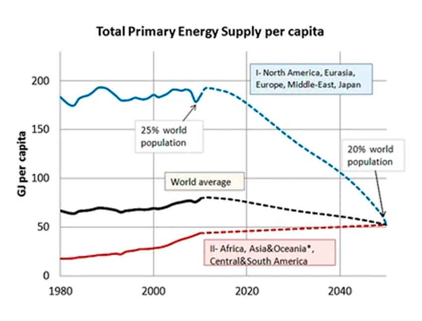 More Growth? An Unfeasible Option to Overcome Critical Energy Constraints and Climate Change.