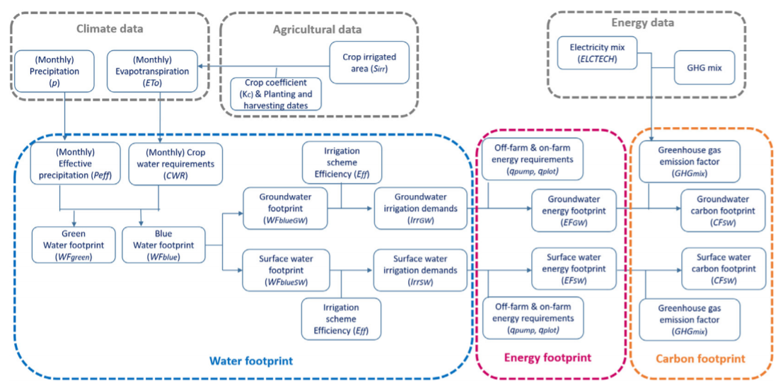 Cross-sectoral implications of the implementations of irrigation water use efficiency policies in Spain: A nexus footprint approach. Ecological indicators 109 (2020)105795.