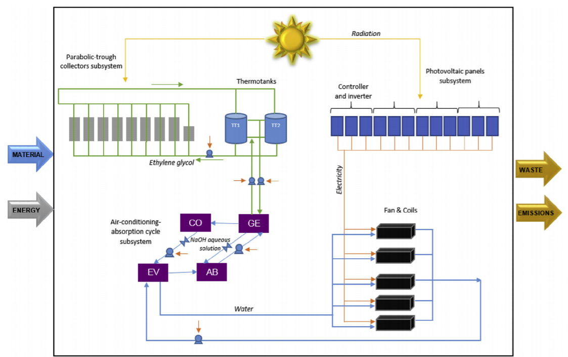 Life cycle assessment of a solar absorption air-conditioning system. Journal of Cleaner Production