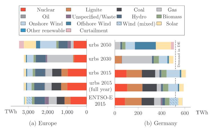 Towards a sustainable European energy system: Linking optimization models with multi-regional input-output analysis.