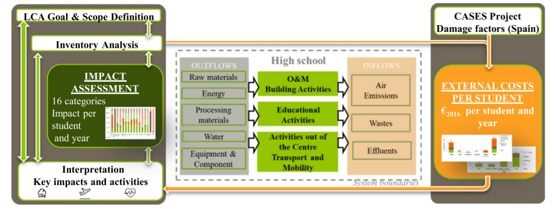 Assessing sustainability performance in the educational sector.