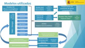 Modelos utilizados en al elaboración del Plan Nacional Integrado de Energía y Clima 2020-2030.-bc3