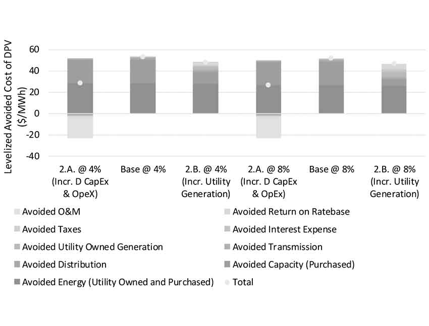 Financial impacts of net-metered distributed PV on a prototypical western utility´s shareholders and ratepayers.