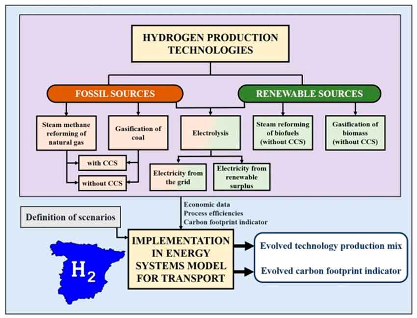 Prospective techno-economic and environmental assessment of a national hydrogen production mix for road transport.