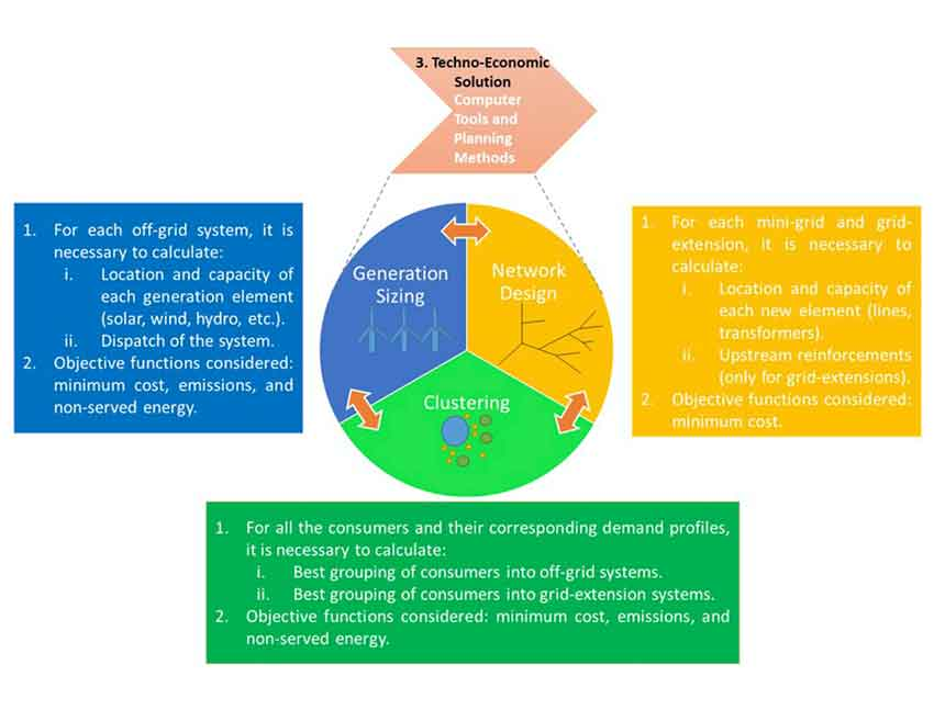 Electricity for all: The contribution of large-scale planning tools to the energy-access problem