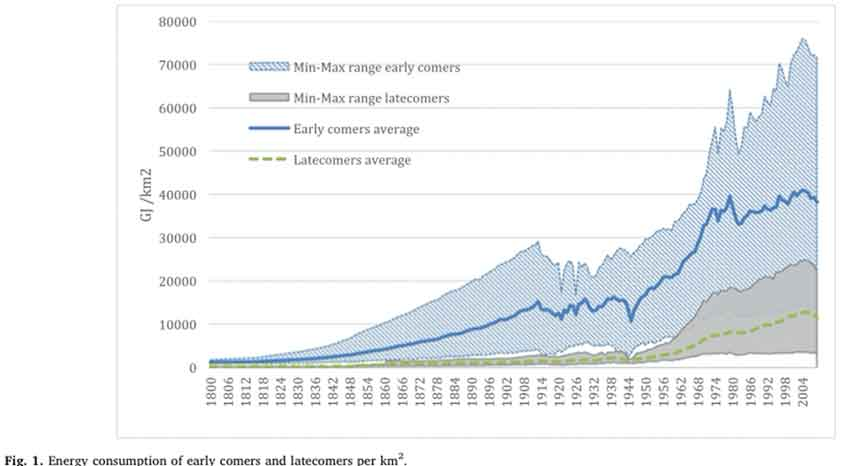 Long-term diversification paths and energy transitions in Europe.