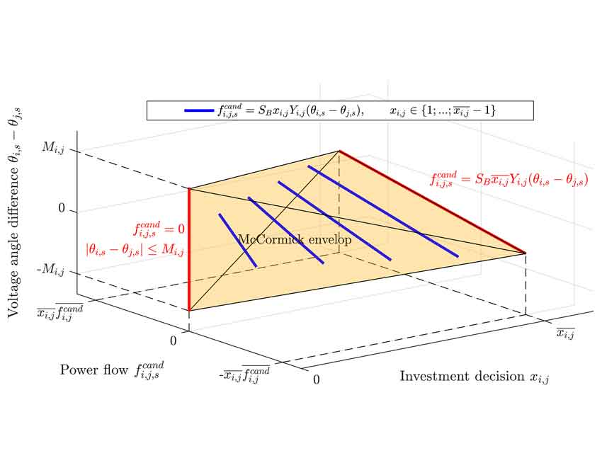 A search space reduction method for transmission expansion planning using an iterative refinement of the DC Load Flow model