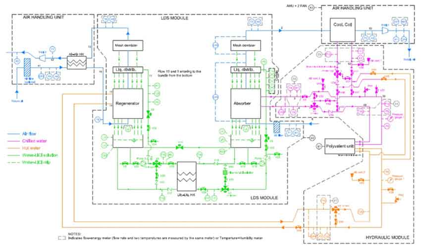 Hybrid liquid desiccant system design and operation under high latent load conditions in Taiwan. International Journal of Refrigeration.