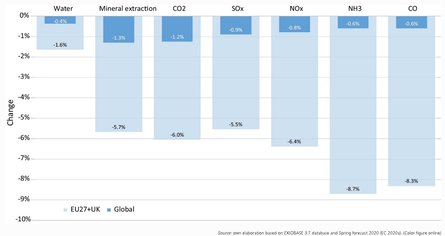 Publicación reciente del grupo CREDENAT en Environmental and Resource Economics (EARE)